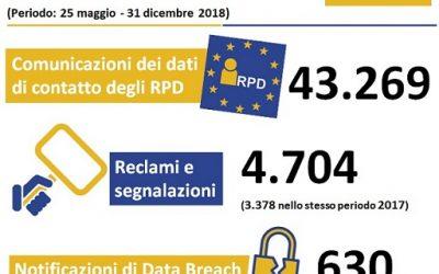 Dal Garante Privacy arriva il bilancio 2018 sull'applicazione del GDPR